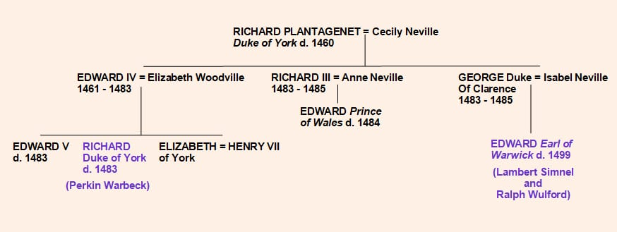 Pretenders to the throne of King Henry VII