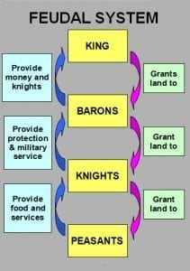 The Feudal System before Retainers